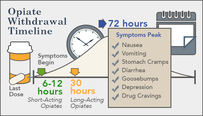 opiate-withdrawal-timeline